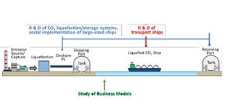 Nippon Steel to research CO2 ship transportation